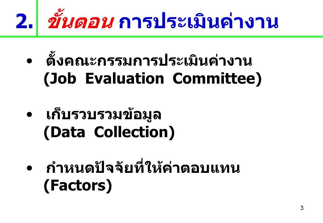 3 2. ขั้นตอน การประเมินค่างาน ตั้งคณะกรรมการประเมินค่างาน (Job Evaluation Committee) เก็บรวบรวมข้อมูล (Data Collection) กำหนดปัจจัยที่ให้ค่าตอบแทน (Fa