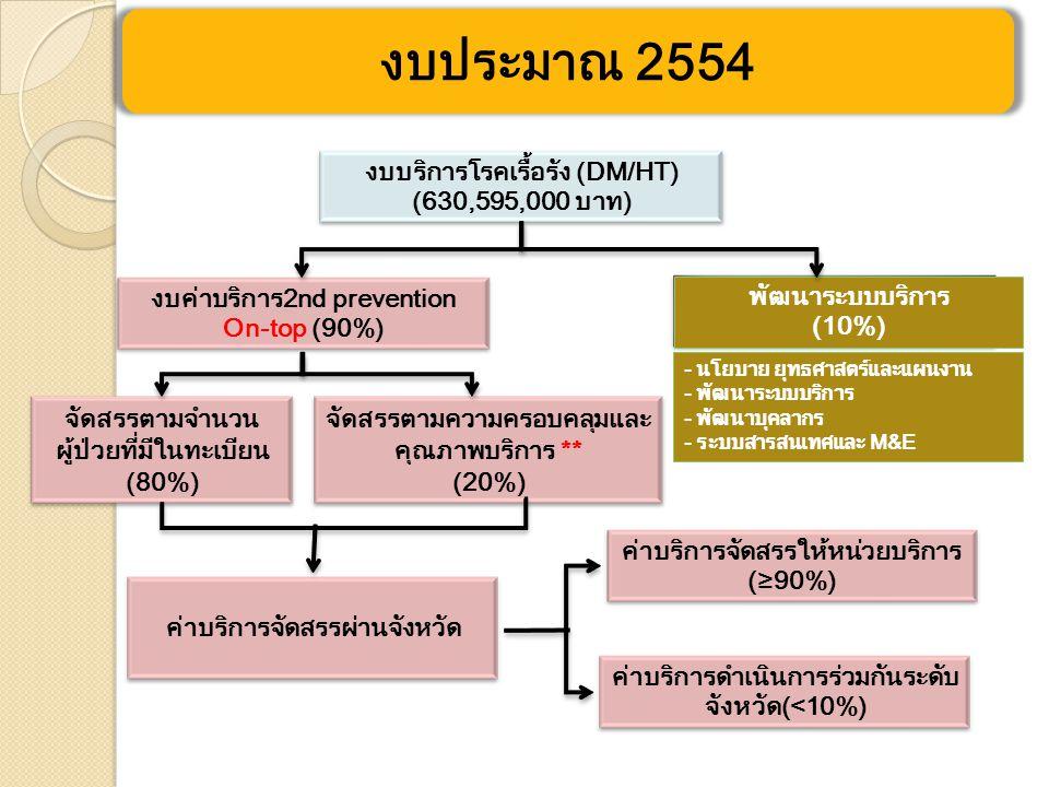 งบค่าบริการ2nd prevention On-top (90%) พัฒนาระบบบริการ (10%) งบบริการโรคเรื้อรัง (DM/HT) (630,595,000 บาท) จัดสรรตามจำนวน ผู้ป่วยที่มีในทะเบียน (80%) จัดสรรตามความครอบคลุมและ คุณภาพบริการ ** (20%) ค่าบริการจัดสรรผ่านจังหวัด ค่าบริการจัดสรรให้หน่วยบริการ (≥90%) ค่าบริการดำเนินการร่วมกันระดับ จังหวัด(<10%) - นโยบาย ยุทธศาสตร์และแผนงาน - พัฒนาระบบบริการ - พัฒนาบุคลากร - ระบบสารสนเทศและ M&E งบประมาณ 2554