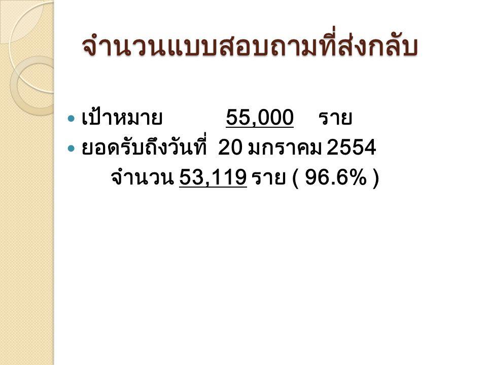 จำนวนแบบสอบถามที่ส่งกลับ เป้าหมาย 55,000 ราย ยอดรับถึงวันที่ 20 มกราคม 2554 จำนวน 53,119 ราย ( 96.6% )