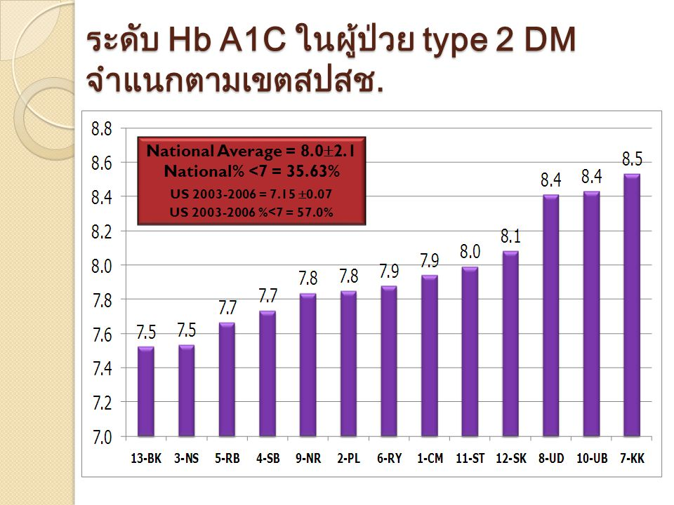 ระดับ Hb A1C ในผู้ป่วย type 2 DM จำแนกตามเขตสปสช.