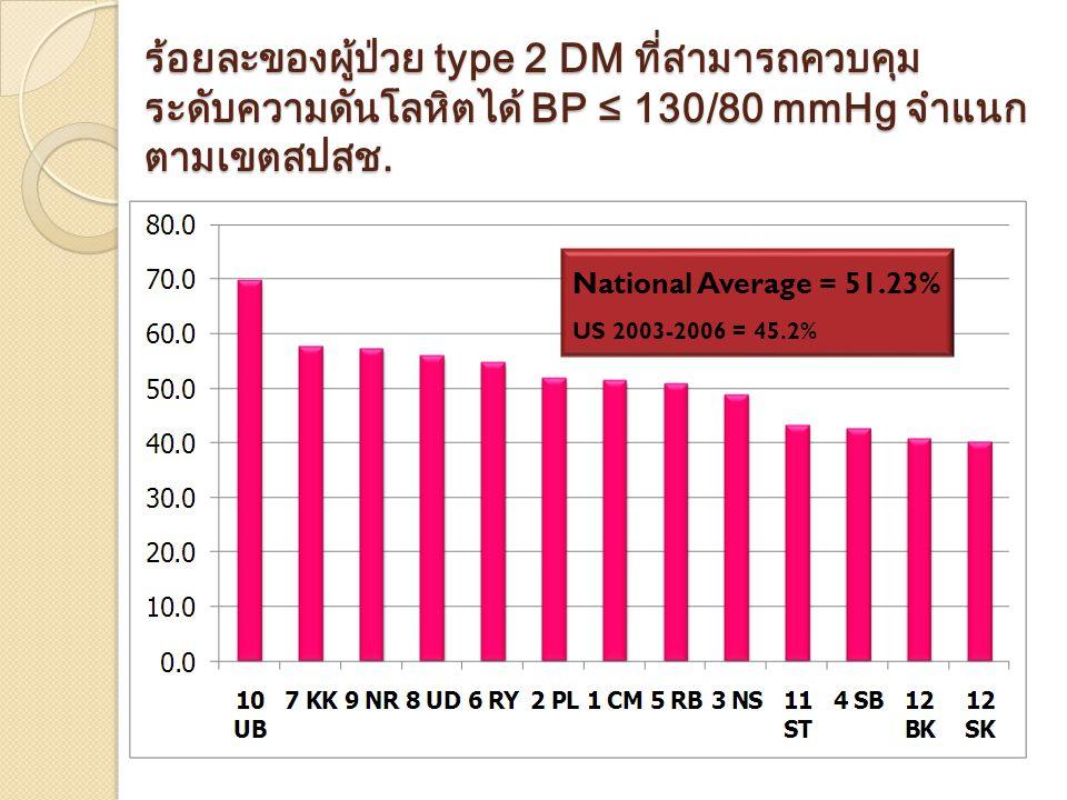 ร้อยละของผู้ป่วย type 2 DM ที่สามารถควบคุม ระดับความดันโลหิตได้ BP ≤ 130/80 mmHg จำแนก ตามเขตสปสช.