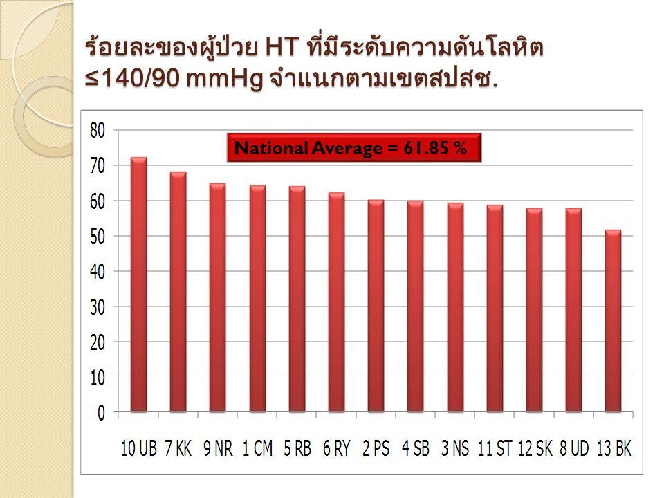 ร้อยละของผู้ป่วย HT ที่มีระดับความดันโลหิต ≤140/90 mmHg จำแนกตามเขตสปสช. National Average = 61.85 %