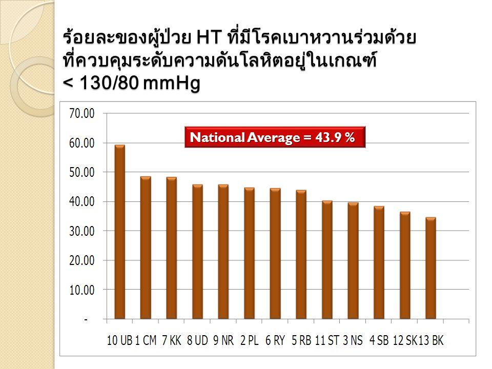 ร้อยละของผู้ป่วย HT ที่มีโรคเบาหวานร่วมด้วย ที่ควบคุมระดับความดันโลหิตอยู่ในเกณฑ์ < 130/80 mmHg National Average = 43.9 %