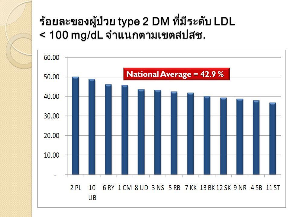ร้อยละของผู้ป่วย type 2 DM ที่มีระดับ LDL < 100 mg/dL จำแนกตามเขตสปสช. National Average = 42.9 %