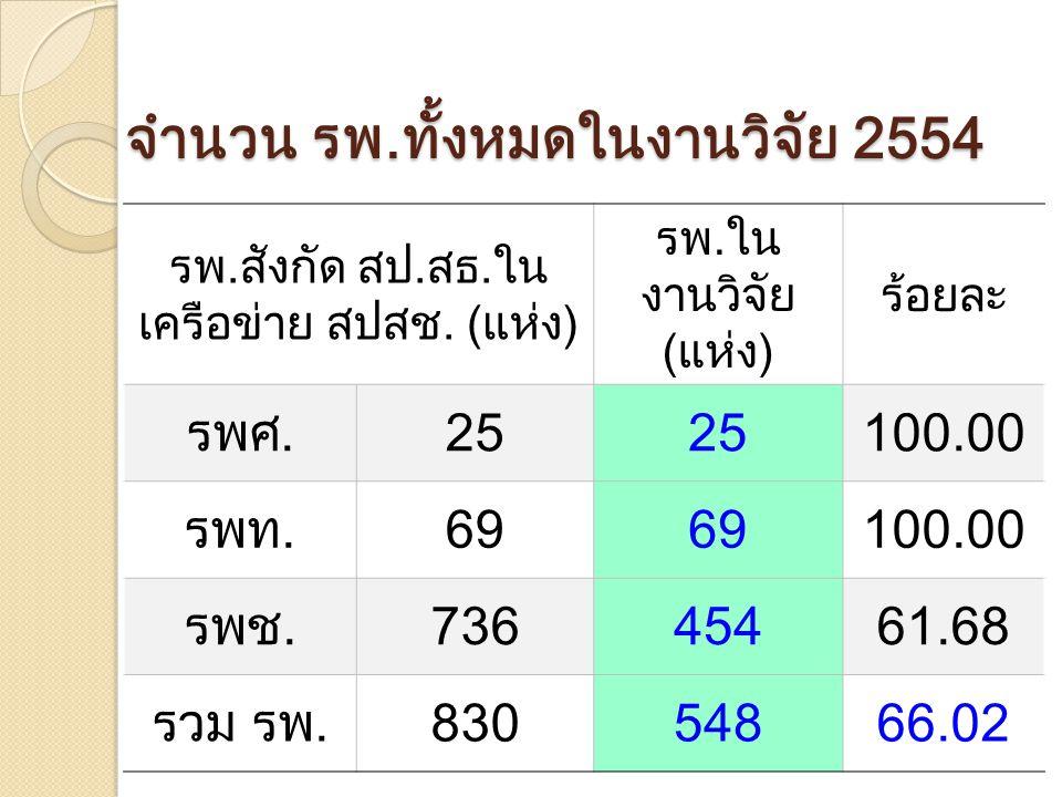 จำนวน รพ.ทั้งหมดในงานวิจัย 2554 รพ.สังกัด สป.สธ.ใน เครือข่าย สปสช.