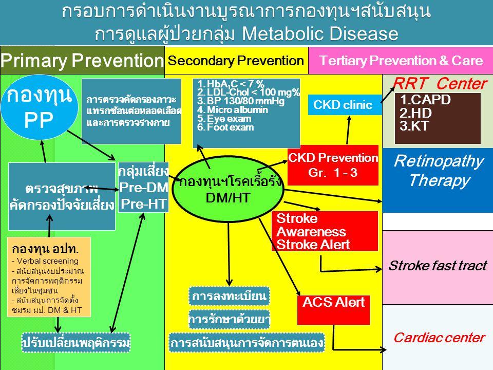 Cardiac center กรอบการดำเนินงานบูรณาการกองทุนฯสนับสนุน การดูแลผู้ป่วยกลุ่ม Metabolic Disease Secondary Prevention Primary Prevention CKD Prevention Gr.