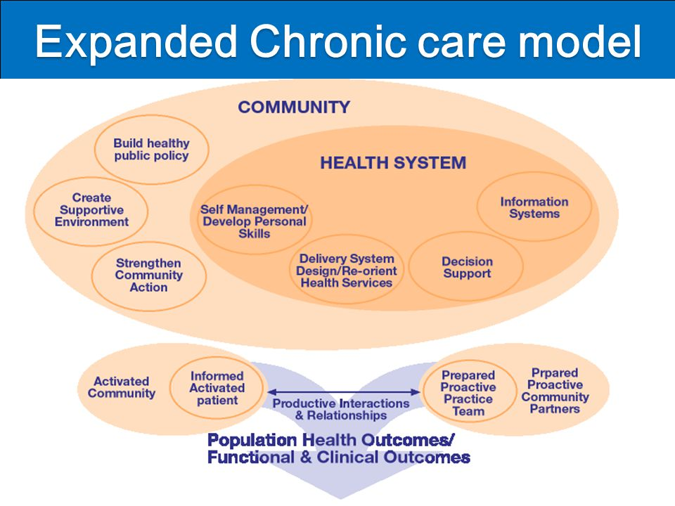 Expanded Chronic care model