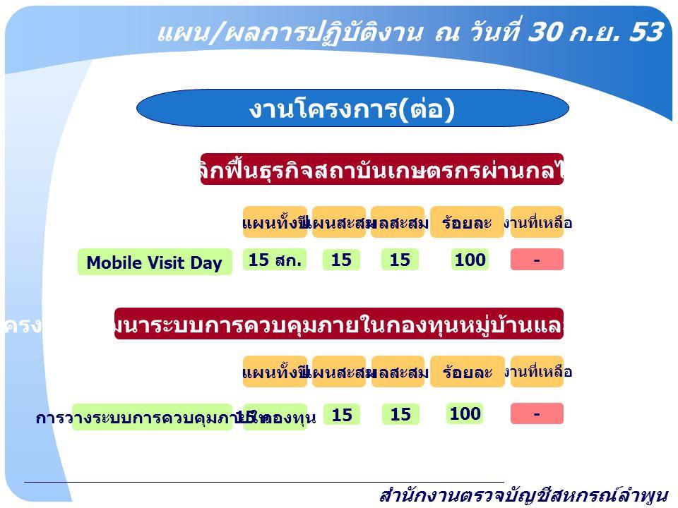 www.themegallery.com สำนักงานตรวจบัญชีสหกรณ์ลำพูน งานโครงการ ( ต่อ ) - โครงการสริมสร้างภูมิปัญญาฯ 6,140 คน -6,140 - สหกรณ์ (15 สหกรณ์ ) 750 คน -750 - สถาบันการศึกษา (15 โรงเรียน ) - โครงการคลินิกเกษตรเคลื่อนที่ฯ 4 ครั้ง -100 ภายใต้โครงการ พลิกฟื้น นอกพื้นที่โครงการ พลิกฟื้น 110 คน -110 - โครงการสายใยรักแห่งครอบครัว - โครงการพัฒนาลุ่มน้ำอาว 100 คน -100 แผนทั้งปี งานที่เหลือ ร้อยละ ผลสะสม 100 4 6,140 750 110 50 แผนสะสม 4 แผน / ผลการปฏิบัติงาน ณ วันที่ 30 ก.