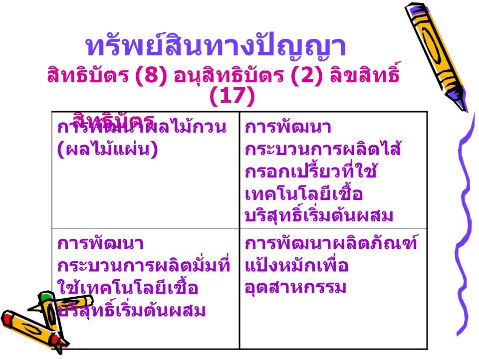 ทรัพย์สินทางปัญญา สิทธิบัตร (8) อนุสิทธิบัตร (2) ลิขสิทธิ์ (17) สิทธิบัตร การพัฒนาผลไม้กวน ( ผลไม้แผ่น ) การพัฒนา กระบวนการผลิตไส้ กรอกเปรี้ยวที่ใช้ เ