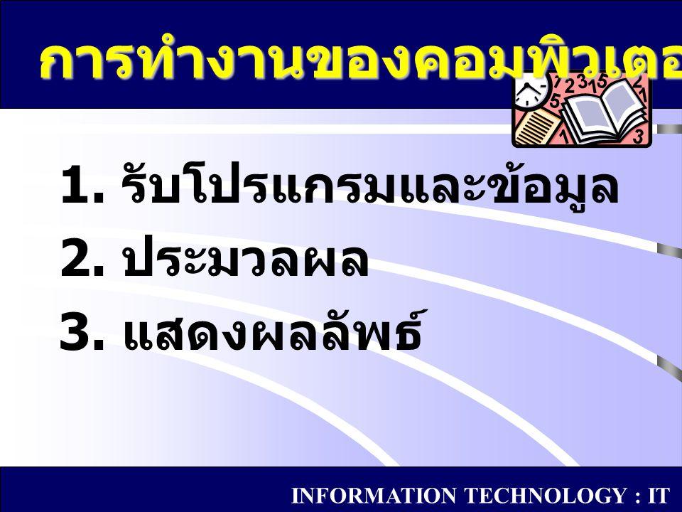 1. รับโปรแกรมและข้อมูล 2. ประมวลผล 3. แสดงผลลัพธ์ การทำงานของคอมพิวเตอร์ INFORMATION TECHNOLOGY : IT
