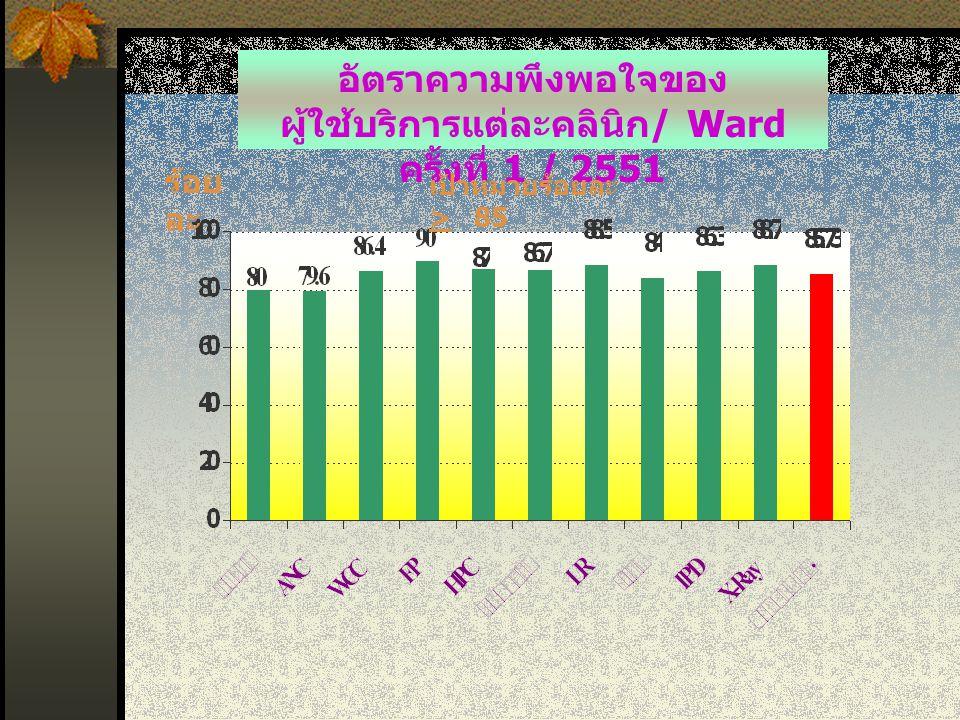 ร้อย ละ อัตราความพึงพอใจของ ผู้ใช้บริการแต่ละคลินิก / Ward ครั้งที่ 1 / 2551 เป้าหมายร้อยละ > 85