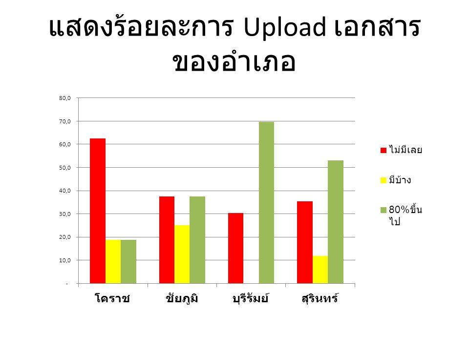 แสดงร้อยละการ Upload เอกสาร ของอำเภอ