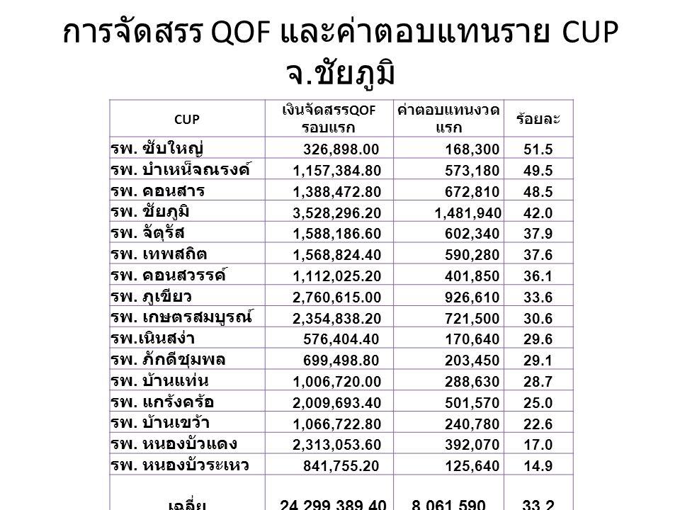 การจัดสรร QOF และค่าตอบแทนราย CUP จ. ชัยภูมิ CUP เงินจัดสรร QOF รอบแรก ค่าตอบแทนงวด แรก ร้อยละ รพ.