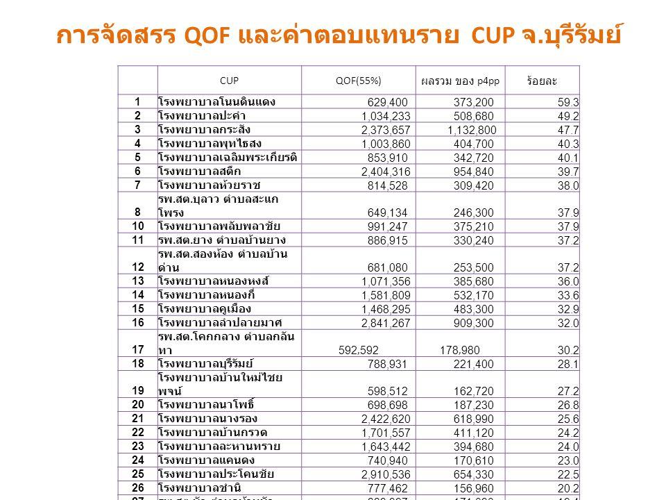 CUPQOF(55%) ผลรวม ของ p4pp ร้อยละ 1 โรงพยาบาลโนนดินแดง 629,400 373,20059.3 2 โรงพยาบาลปะคำ 1,034,233 508,68049.2 3 โรงพยาบาลกระสัง 2,373,657 1,132,80047.7 4 โรงพยาบาลพุทไธสง 1,003,860 404,70040.3 5 โรงพยาบาลเฉลิมพระเกียรติ 853,910 342,72040.1 6 โรงพยาบาลสตึก 2,404,316 954,84039.7 7 โรงพยาบาลห้วยราช 814,528 309,42038.0 8 รพ.