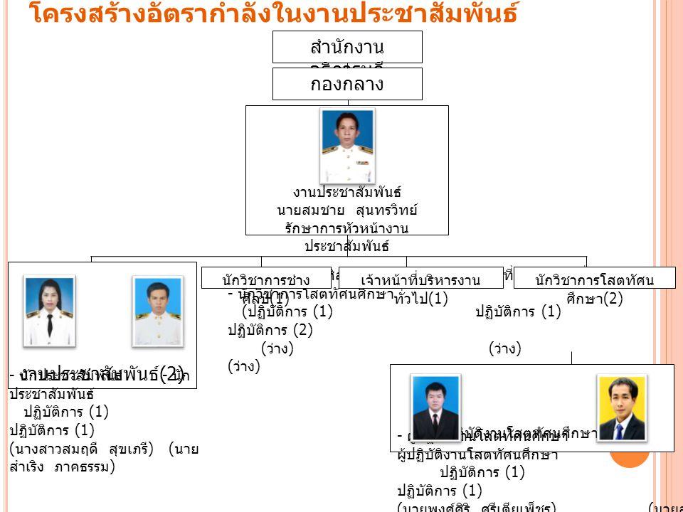โครงสร้างอัตรากำลังในงานประชาสัมพันธ์ สำนักงาน อธิการบดี กองกลาง งานประชาสัมพันธ์ นายสมชาย สุนทรวิทย์ รักษาการหัวหน้างาน ประชาสัมพันธ์ งานประชาสัมพันธ์ (2) - นักวิชาการช่างศิลป์ - เจ้าหน้าที่บริหารงานทั่วไป - นักวิชาการโสตทัศนศึกษา ( ปฏิบัติการ (1) ปฏิบัติการ (1) ปฏิบัติการ (2) ( ว่าง ) ( ว่าง ) ( ว่าง ) นักวิชาการช่าง ศิลป์ (1) เจ้าหน้าที่บริหารงาน ทั่วไป (1) นักวิชาการโสตทัศน ศึกษา (2) ผู้ปฏิบัติงานโสตทัศนศึกษา (2) - ผู้ปฏิบัติงานโสตทัศนศึกษา ปฏิบัติการ (1) ปฏิบัติการ (1) ( นายพงศ์ศิริ ศรีเตียเพ็ชร ) ( นายสุ ชาติ สุพรรณมี ) - นักประชาสัมพันธ์ - นัก ประชาสัมพันธ์ ปฏิบัติการ (1) ปฏิบัติการ (1) ( นางสาวสมฤดี สุขเภรี ) ( นาย สำเริง ภาคธรรม )