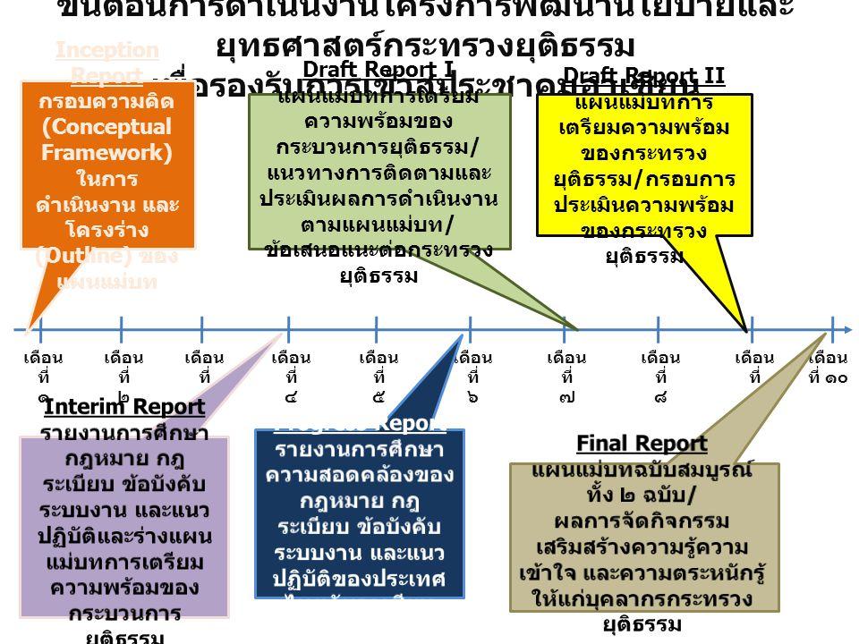 ขั้นตอนการดำเนินงานโครงการพัฒนานโยบายและ ยุทธศาสตร์กระทรวงยุติธรรม เพื่อรองรับการเข้าสู่ประชาคมอาเซียน เดือน ที่ ๑ เดือน ที่ ๒ เดือน ที่ ๓ เดือน ที่ ๔ เดือน ที่ ๕ เดือน ที่ ๖ เดือน ที่ ๗ เดือน ที่ ๘ เดือน ที่ ๙ เดือน ที่ ๑๐ Inception Report กรอบความคิด (Conceptual Framework) ในการ ดำเนินงาน และ โครงร่าง (Outline) ของ แผนแม่บท Draft Report I แผนแม่บทการเตรียม ความพร้อมของ กระบวนการยุติธรรม / แนวทางการติดตามและ ประเมินผลการดำเนินงาน ตามแผนแม่บท / ข้อเสนอแนะต่อกระทรวง ยุติธรรม Draft Report II แผนแม่บทการ เตรียมความพร้อม ของกระทรวง ยุติธรรม / กรอบการ ประเมินความพร้อม ของกระทรวง ยุติธรรม
