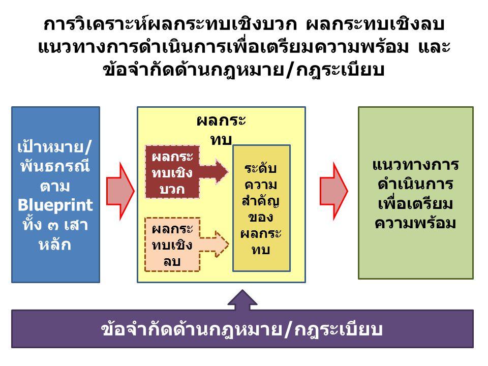 การวิเคราะห์ผลกระทบเชิงบวก ผลกระทบเชิงลบ แนวทางการดำเนินการเพื่อเตรียมความพร้อม และ ข้อจำกัดด้านกฎหมาย / กฎระเบียบ เป้าหมาย / พันธกรณี ตาม Blueprint ทั้ง ๓ เสา หลัก ผลกระ ทบเชิง บวก ผลกระ ทบเชิง ลบ แนวทางการ ดำเนินการ เพื่อเตรียม ความพร้อม ผลกระ ทบ ข้อจำกัดด้านกฎหมาย / กฎระเบียบ ระดับ ความ สำคัญ ของ ผลกระ ทบ