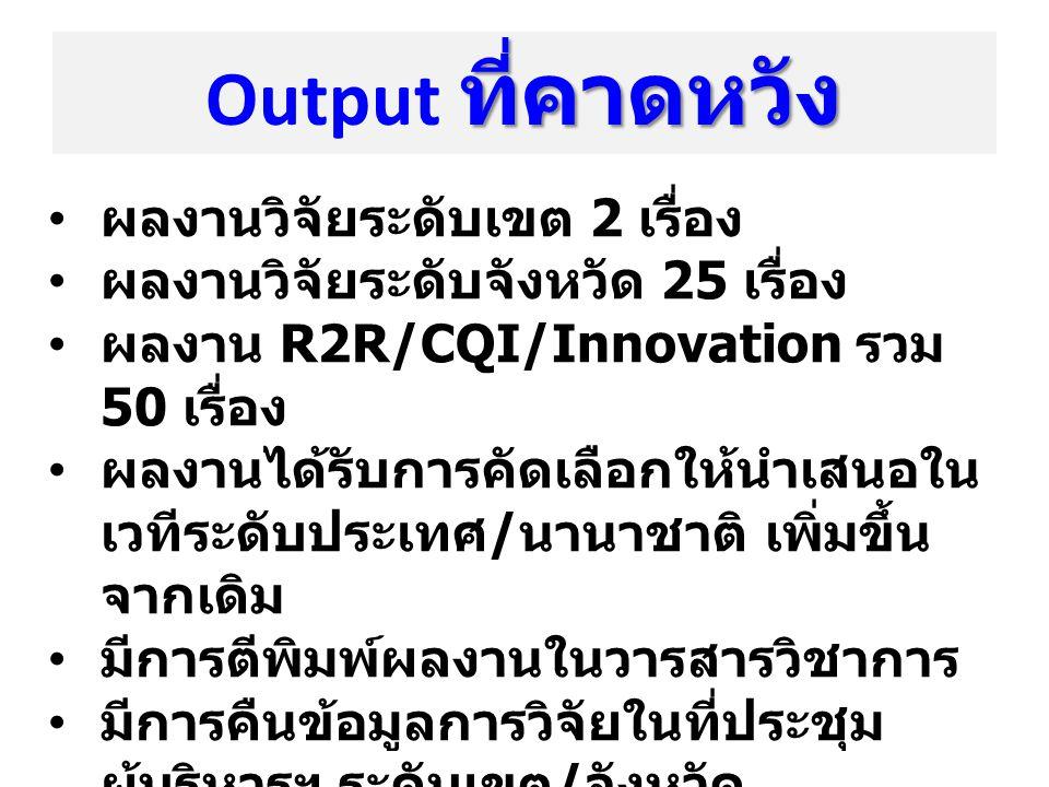 ที่คาดหวัง Output ที่คาดหวัง ผลงานวิจัยระดับเขต 2 เรื่อง ผลงานวิจัยระดับจังหวัด 25 เรื่อง ผลงาน R2R/CQI/Innovation รวม 50 เรื่อง ผลงานได้รับการคัดเลือ
