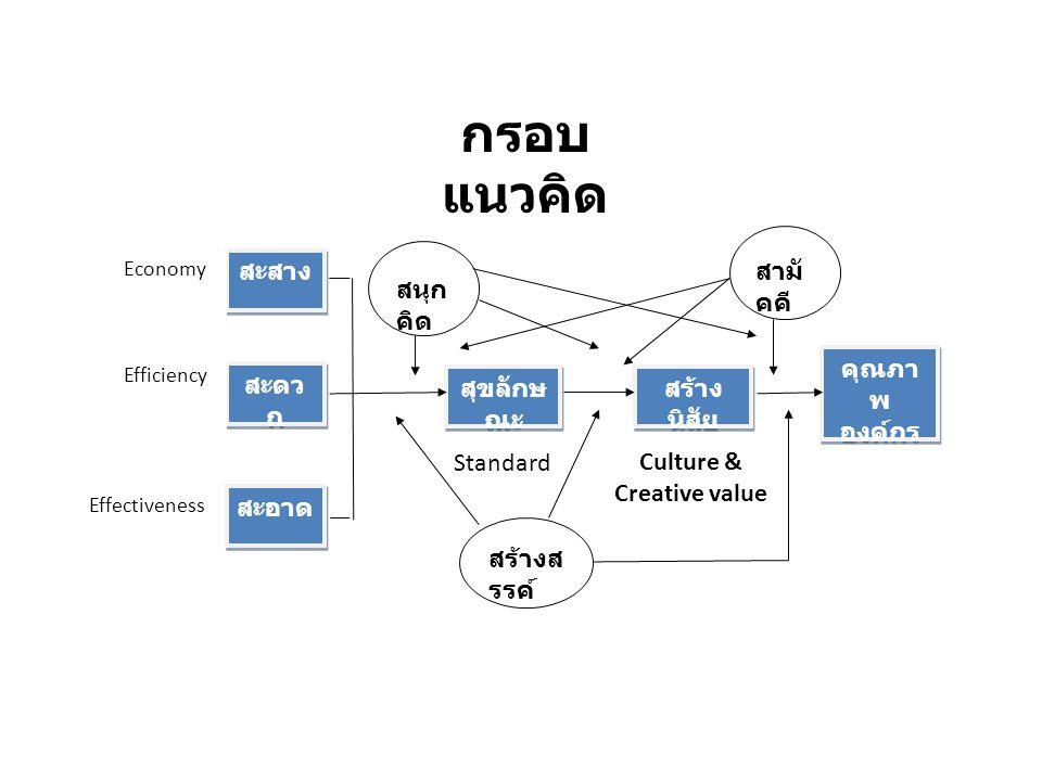 สะสาง สะดว ก สะอาด Economy Efficiency Effectiveness สุขลักษ ณะ สร้าง นิสัย คุณภา พ องค์กร Standard Culture & Creative value สนุก คิด สร้างส รรค์ สามั คคี กรอบ แนวคิด