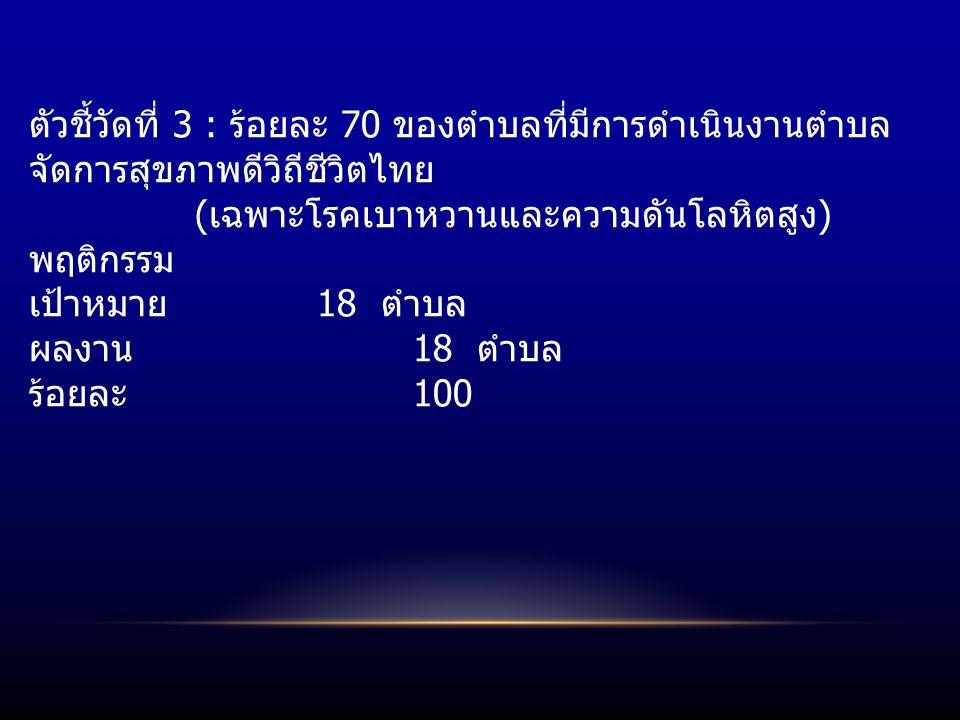 ตัวชี้วัดที่ 3 : ร้อยละ 70 ของตำบลที่มีการดำเนินงานตำบล จัดการสุขภาพดีวิถีชีวิตไทย ( เฉพาะโรคเบาหวานและความดันโลหิตสูง ) พฤติกรรม เป้าหมาย 18 ตำบล ผลงาน 18 ตำบล ร้อยละ 100