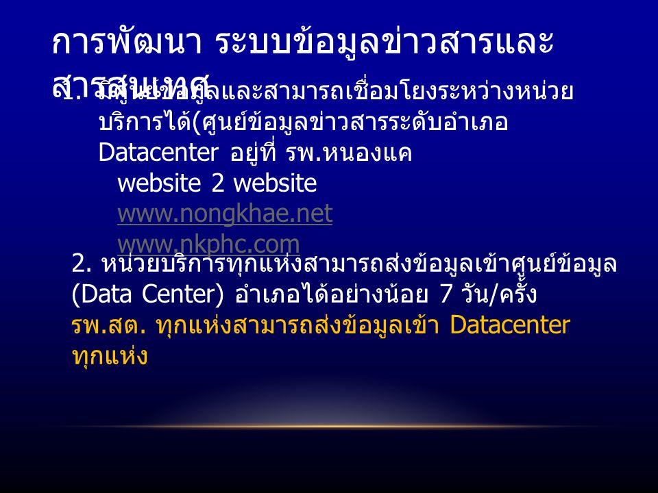 การพัฒนา ระบบข้อมูลข่าวสารและ สารสนเทศ 1.