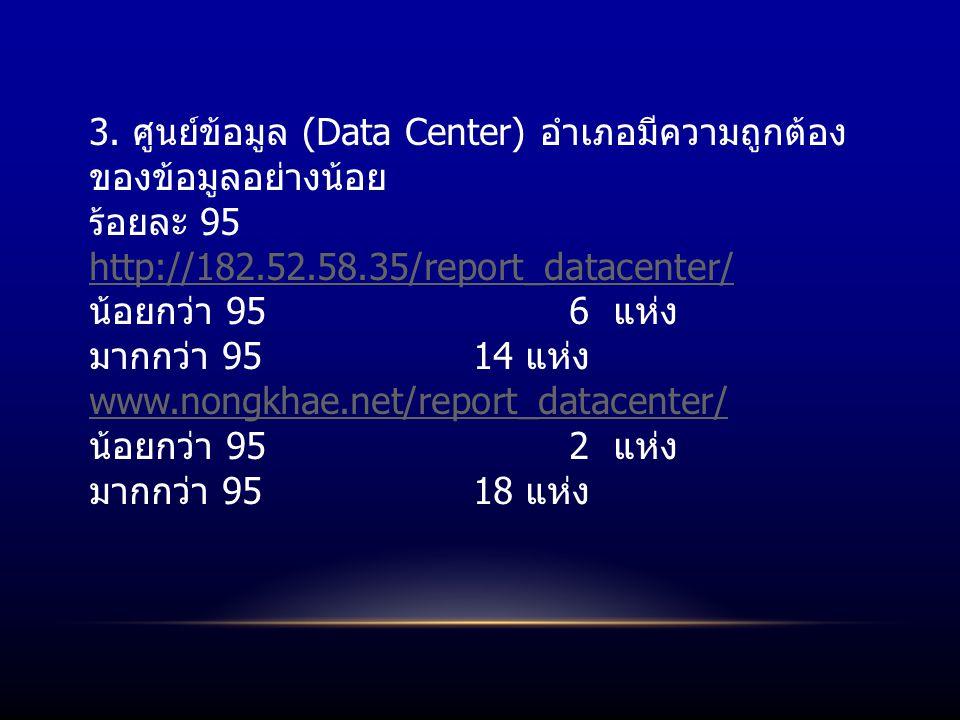 3. ศูนย์ข้อมูล (Data Center) อำเภอมีความถูกต้อง ของข้อมูลอย่างน้อย ร้อยละ 95 http://182.52.58.35/report_datacenter/ น้อยกว่า 95 6 แห่ง มากกว่า 95 14 แ