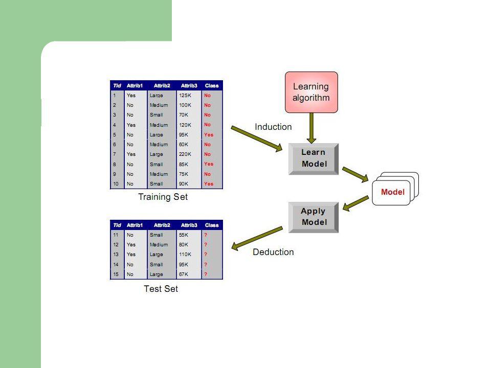 Info x (T) คือ ฟังก์ชันที่ระบุปริมาณข้อมูลที่ต้องการ เพื่อการจำแนกคลาส ของข้อมูลโดยใช้ attribute X เป็น ตัวตรวจสอบเพื่อแยกข้อมูล Info x (T) = เมื่อ i คือ จำนวนค่าที่เป็นไปได้ของแอททริบิวต์ x  T i   คือ จำนวนข้อมูลที่มีค่า x=i