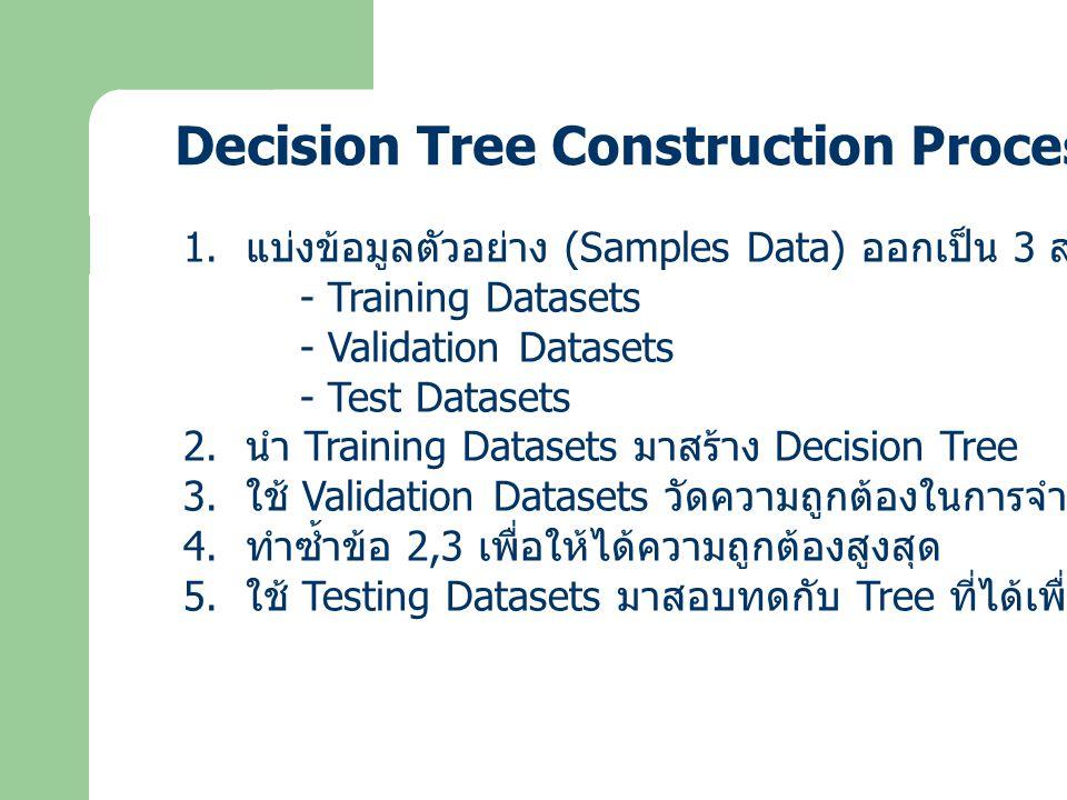 Decision Tree Learning Algorithm อัลกอริทึมที่ใช้ในการสร้าง Decision Tree ได้แก่ - ID3 Algorithm - C4.5 Algorithm - C5.0 Algorithm - CART Algorithm