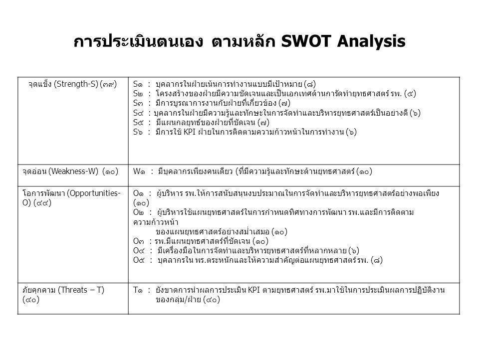 การประเมินตนเอง ตามหลัก SWOT Analysis จุดแข็ง (Strength-S) ( ๓๙ )S ๑ : บุคลากรในฝ่ายเน้นการทำงานแบบมีเป้าหมาย ( ๘ ) S ๒ : โครงสร้างของฝ่ายมีความชัดเจน
