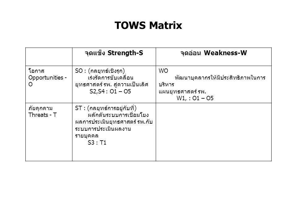 TOWS Matrix จุดแข็ง Strength-S จุดอ่อน Weakness-W โอกาส Opportunities - O SO : ( กลยุทธ์เชิงรุก ) เร่งรัดการขับเคลื่อน ยุทธศาสตร์ รพ. สู่ความเป็นเลิศ