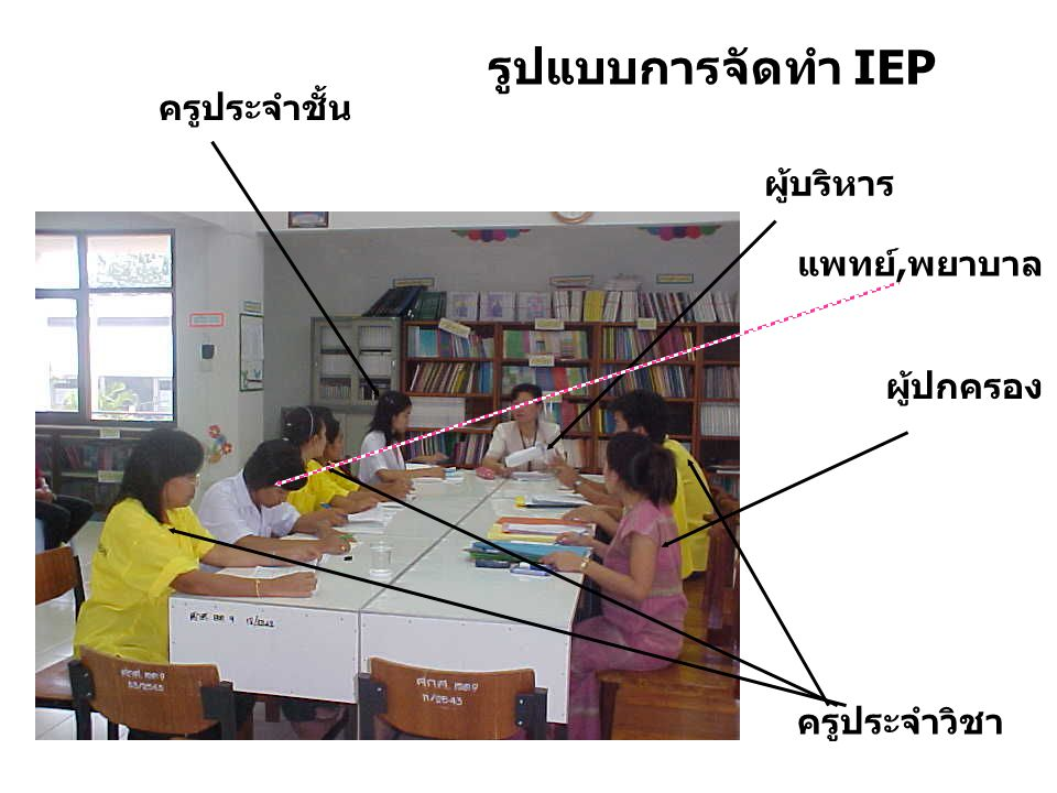 รูปแบบการจัดทำ IEP ผู้บริหาร ครูประจำชั้น ผู้ปกครอง ครูประจำวิชา แพทย์,พยาบาล