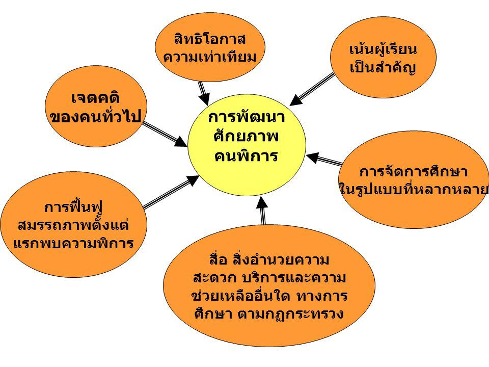 การนำแผนการจัดการศึกษา เฉพาะบุคคล สู่การปฏิบัติและประเมินผล