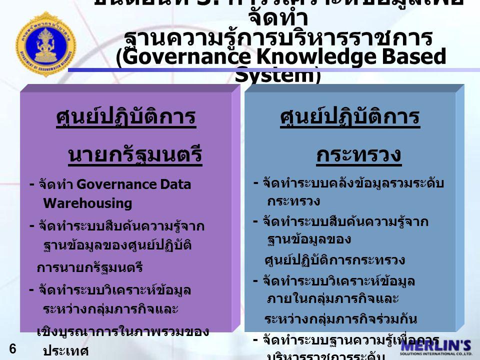 ขั้นตอนที่ 3: การวิเคราะห์ข้อมูลเพื่อ จัดทำ ฐานความรู้การบริหารราชการ (Governance Knowledge Based System) ศูนย์ปฏิบัติการ นายกรัฐมนตรี - จัดทำ Governance Data Warehousing - จัดทำระบบสืบค้นความรู้จาก ฐานข้อมูลของศูนย์ปฏิบัติ การนายกรัฐมนตรี - จัดทำระบบวิเคราะห์ข้อมูล ระหว่างกลุ่มภารกิจและ เชิงบูรณาการในภาพรวมของ ประเทศ - จัดทำ Knowledge Based Governance System 6 ศูนย์ปฏิบัติการ กระทรวง - จัดทำระบบคลังข้อมูลรวมระดับ กระทรวง - จัดทำระบบสืบค้นความรู้จาก ฐานข้อมูลของ ศูนย์ปฏิบัติการกระทรวง - จัดทำระบบวิเคราะห์ข้อมูล ภายในกลุ่มภารกิจและ ระหว่างกลุ่มภารกิจร่วมกัน - จัดทำระบบฐานความรู้เพื่อการ บริหารราชการระดับ กระทรวง