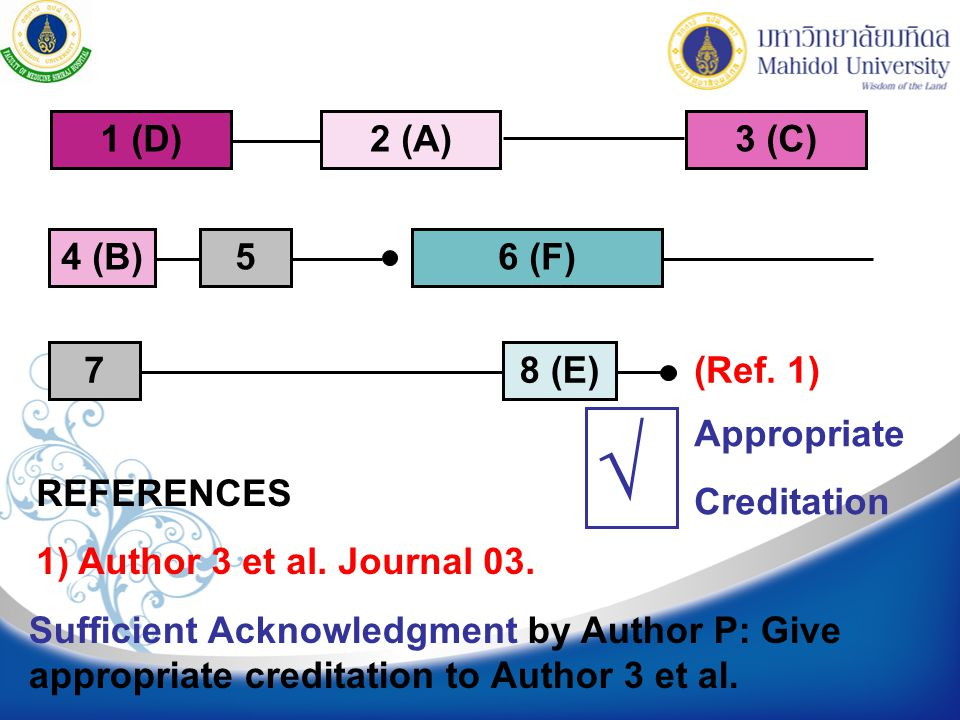 REFERENCES 1) Author 3 et al. Journal 03. Sufficient Acknowledgment by Author P: Give appropriate creditation to Author 3 et al. (Ref. 1) 2 (A) 4 (B)