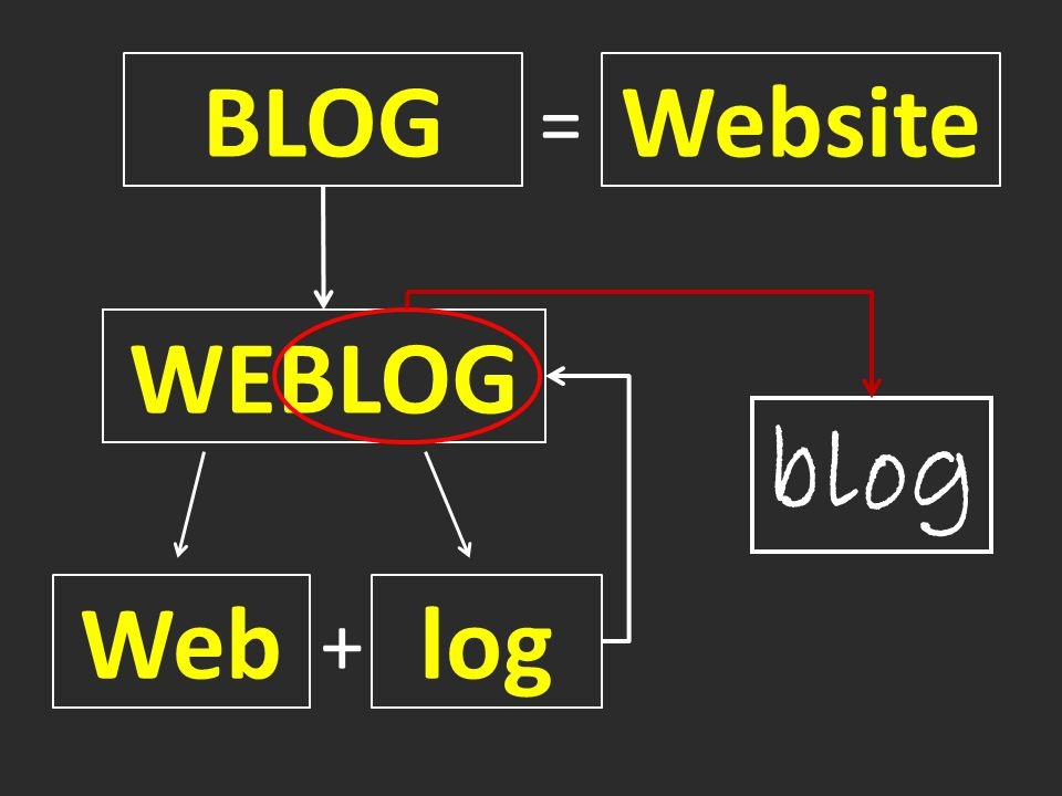 WEBLOG BLOG Website = Weblog + blog