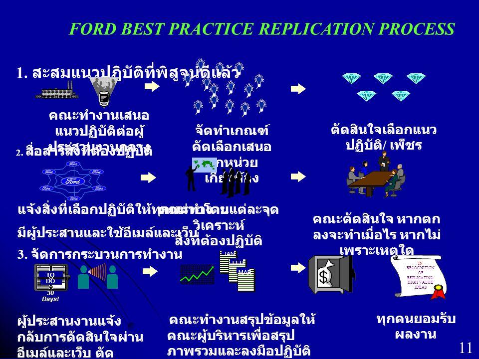 FORD BEST PRACTICE REPLICATION PROCESS คณะทำงานเสนอ แนวปฏิบัติต่อผู้ ประสานงานกลาง ตัดสินใจเลือกแนว ปฏิบัติ / เพ็ชร จัดทำเกณฑ์ คัดเลือกเสนอ ทุกหน่วย เ