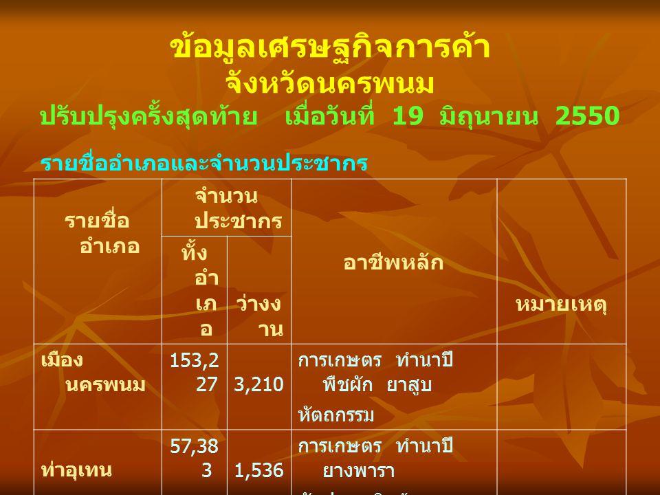 ข้อมูลเศรษฐกิจการค้า จังหวัดนครพนม ปรับปรุงครั้งสุดท้าย เมื่อวันที่ 19 มิถุนายน 2550 รายชื่ออำเภอและจำนวนประชากร รายชื่อ อำเภอ จำนวน ประชากร อาชีพหลัก หมายเหตุ ทั้ง อำ เภ อ ว่างง าน เมือง นครพนม 153,2 273,210 การเกษตร ทำนาปี พืชผัก ยาสูบ หัตถกรรม ท่าอุเทน 57,38 31,536 การเกษตร ทำนาปี ยางพารา สับปะรด สินค้าเกษตร แปรรูป ปลาปาก 51,69 21,226 การเกษตร ทำนาปี ยางพารา มะเขือเทศ หัตถกรรม