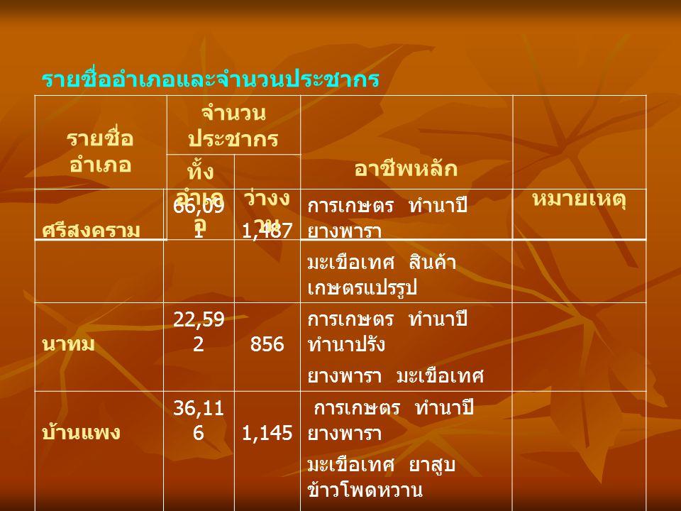 รายชื่ออำเภอและจำนวนประชากร รายชื่อ อำเภอ จำนวน ประชากร อาชีพหลัก หมายเหตุ ทั้ง อำเภ อ ว่างง าน นาแก 75,60 71,895 การเกษตร ทำนาปี ยางพารา ถั่วลิสง หัตถกรรม ธาตุพนม 84,81 92,168 การเกษตร ทำนาปี ยาสูบ พืชผัก หัตถกรรม เรณูนคร 45,33 81,731 การเกษตร ทำนาปี ยาสูบ หัตถกรรม