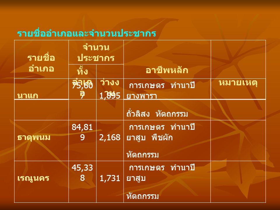 รายชื่ออำเภอและจำนวนประชากร รายชื่อ อำเภอ จำนวน ประชากร อาชีพหลัก หมายเหตุ ทั้ง อำเภ อ ว่างง าน นาแก 75,60 71,895 การเกษตร ทำนาปี ยางพารา ถั่วลิสง หัต