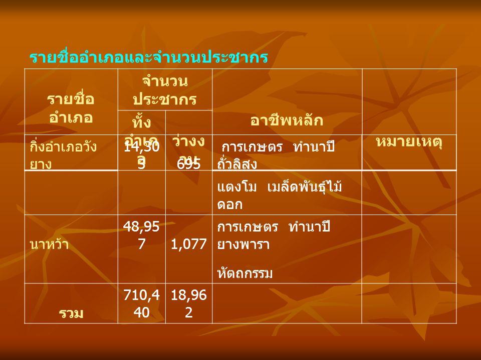 รายชื่ออำเภอและจำนวนประชากร รายชื่อ อำเภอ จำนวน ประชากร อาชีพหลัก หมายเหตุ ทั้ง อำเภ อ ว่างง าน กิ่งอำเภอวัง ยาง 14,30 3695 การเกษตร ทำนาปี ถั่วลิสง แตงโม เมล็ดพันธุ์ไม้ ดอก นาหว้า 48,95 71,077 การเกษตร ทำนาปี ยางพารา หัตถกรรม รวม 710,4 40 18,96 2