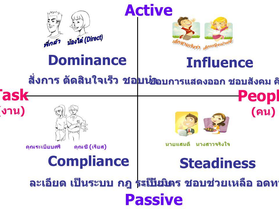 Task ( งาน ) People ( คน ) Active Passive สั่งการ ตัดสินใจเร็ว ชอบนำ ชอบการแสดงออก ชอบสังคม คิดสร้างสรรค์ เป็นมิตร ชอบช่วยเหลือ อดทน ละเอียด เป็นระบบ