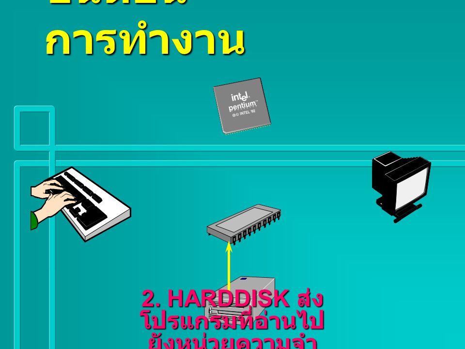 1. CPU สั่งให้ Harddisk อ่านโปรแกรม