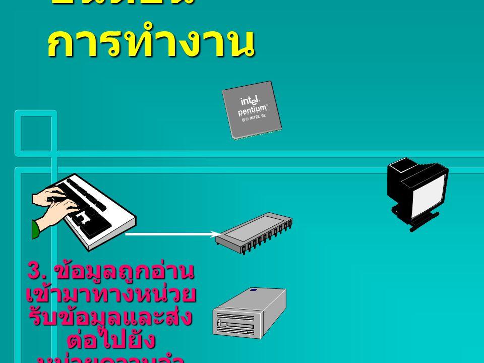 ขั้นตอน การทำงาน 3. CPU ประมวลผล ตามโปรแกรม และ ส่งสัญญานควบคุม ไปยังอุปกรณ์ต่างๆ