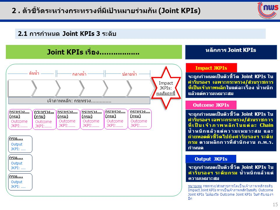 ปลายน้ำ กลางน้ำ ต้นน้ำ Output JKPI:.... กรม.... Joint KPIs เรื่อง.................. Outcome JKPIs Output JKPIs Impact JKPIs กระทรวง.... (กรม) Outcome