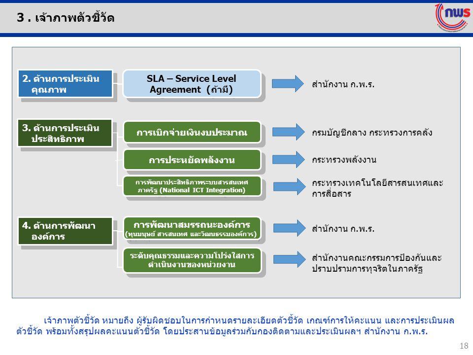18 การพัฒนาประสิทธิภาพระบบสารสนเทศ ภาครัฐ (National ICT Integration) 2. ด้านการประเมิน คุณภาพ SLA – Service Level Agreement (ถ้ามี) ระดับคุณธรรมและควา
