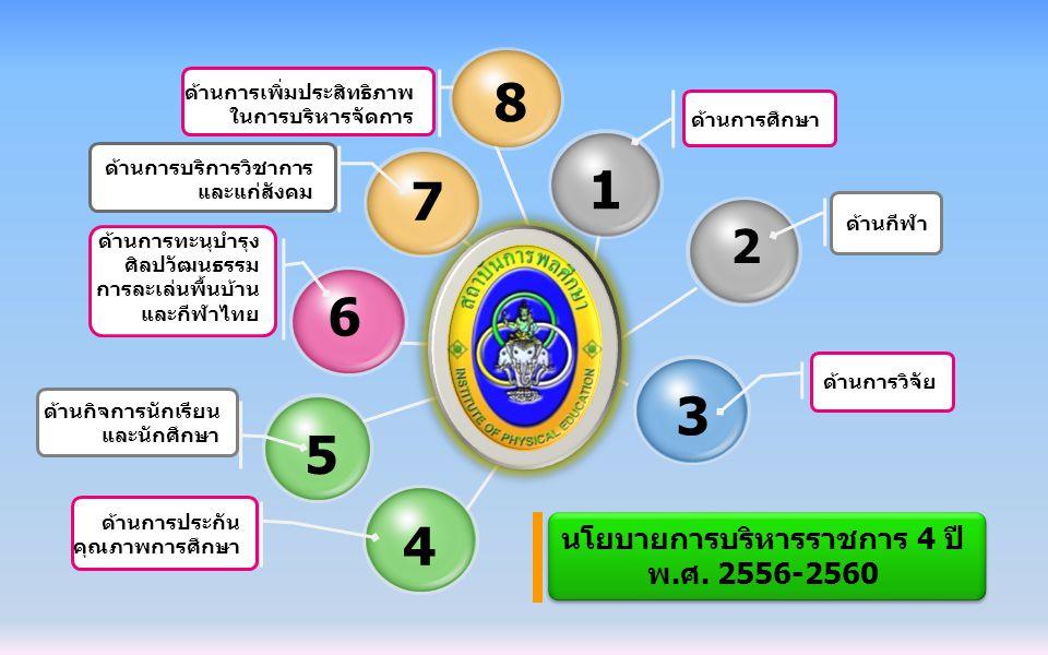 7 6 4 3 1 ด้านการศึกษา ด้านการวิจัย ด้านการบริการวิชาการ และแก่สังคม ด้านการทะนุบำรุง ศิลปวัฒนธรรม การละเล่นพื้นบ้าน และกีฬาไทย ด้านการประกัน คุณภาพกา