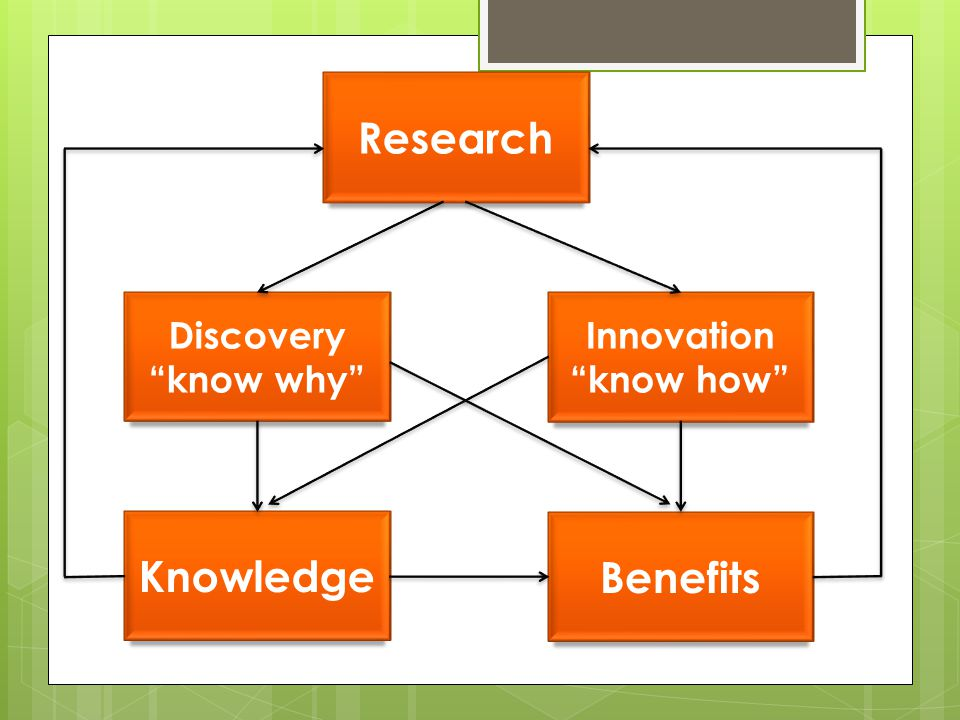 "Research Benefits Innovation ""know how"" Knowledge Discovery ""know why"""