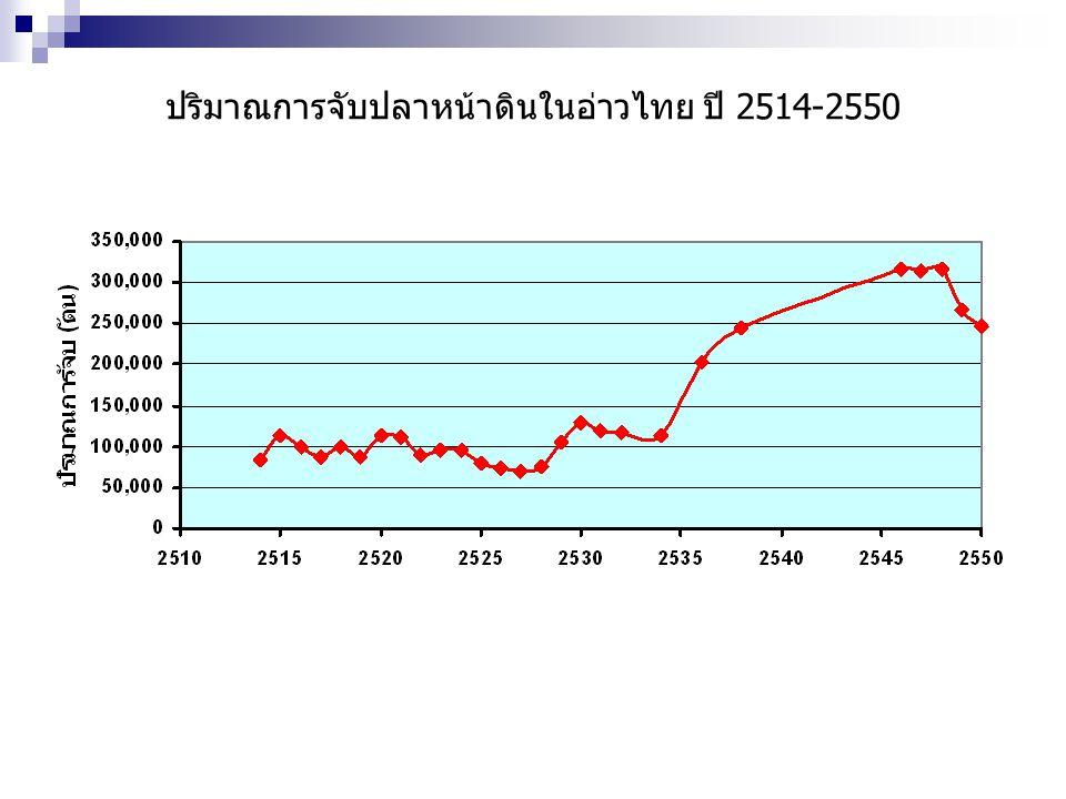 ปริมาณการจับปลาหน้าดินในอ่าวไทย ปี 2514-2550