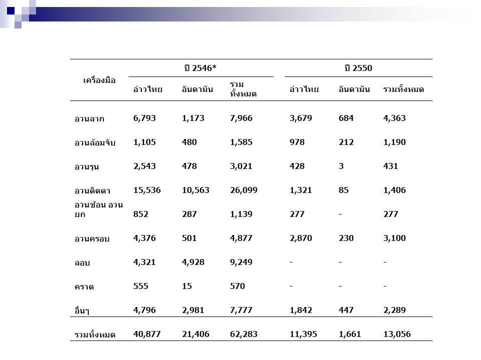 เครื่องมือ ปี 2546* ปี 2550 อ่าวไทยอันดามัน รวม ทั้งหมด อ่าวไทยอันดามันรวมทั้งหมด อวนลาก 6,793 1,173 7,966 3,679 684 4,363 อวนล้อมจับ 1,105 480 1,585
