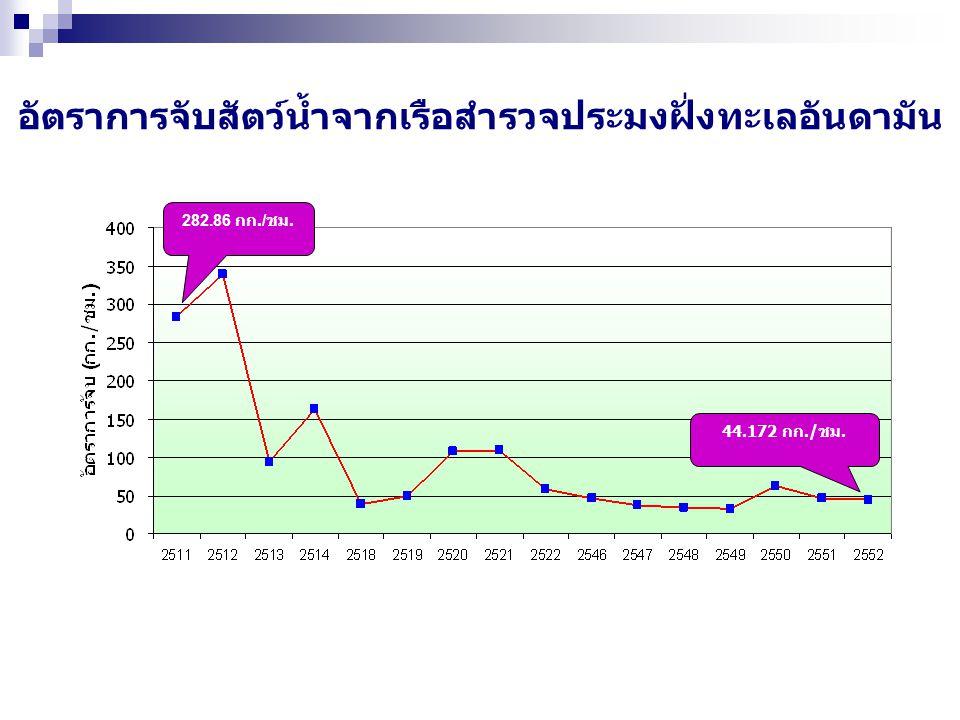 ปริมาณที่จับได้สูงสุดและยั่งยืน และสถานภาพปลาหน้าดินและปลาเป็ด ในอ่าวไทยเฉลี่ย ปี 2546-2550 ปริมาณสัตว์น้ำที่จับได้สูงสุดและยั่งยืน 900,376 ตัน ปริมาณการลงแรงประมงที่เหมาะสม31.06 ล้านชั่วโมง ผลจับเฉลี่ย ปี 2546-2550 703,248 ตัน การลงแรงประมงเฉลี่ย ปี 2546-2550 43.30 ล้านชั่วโมง สถานภาพ สูงกว่า 28 %
